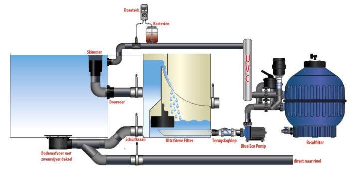 Voorbeeld installatie zwemvijver helder