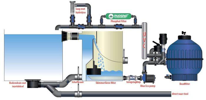 Voorbeeld installatie zwemvijver biopool skimmersieve V2